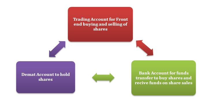 Share trading account india
